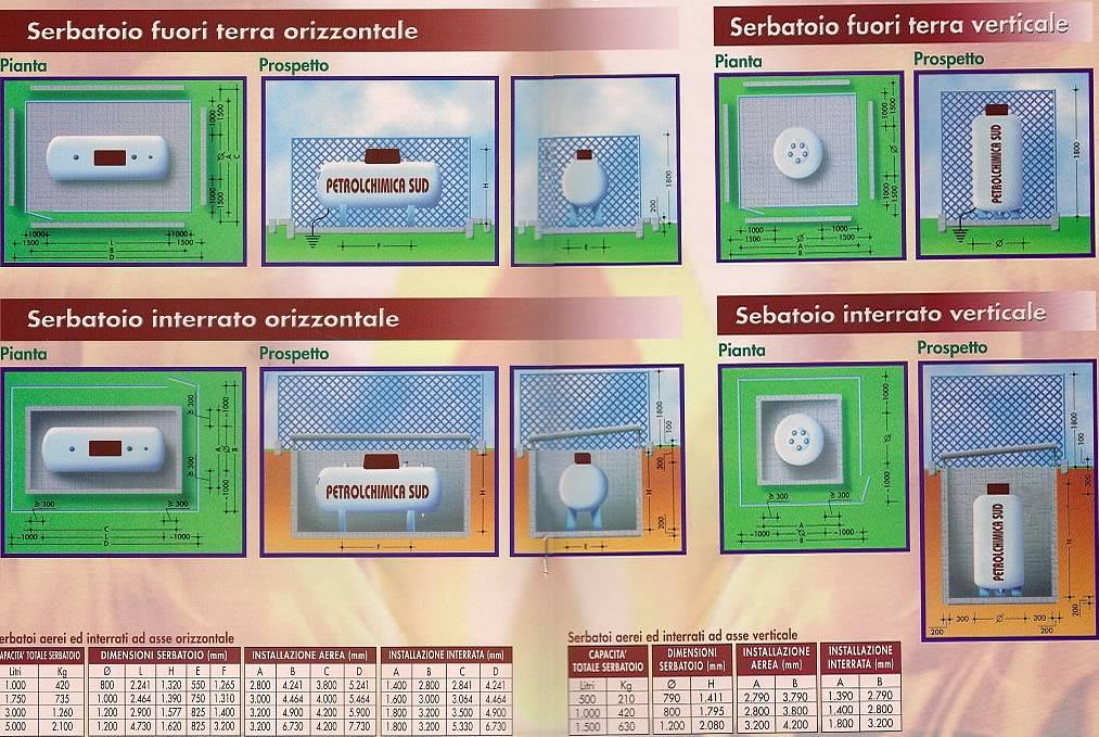 Caratteristiche tecniche degli impianti