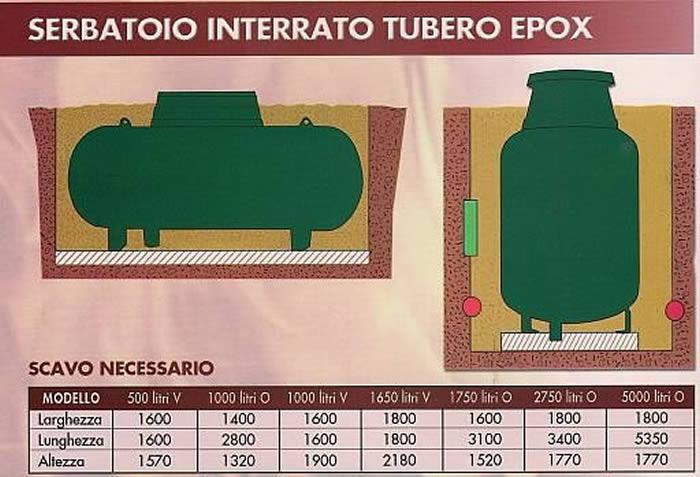 Serbatoio interrato Tubero Epox